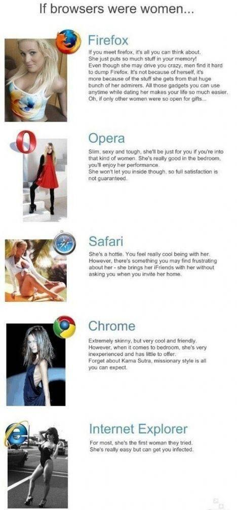 If Someone Comes Up With 'If Browsers Were Men' I'll Put It On I Promise