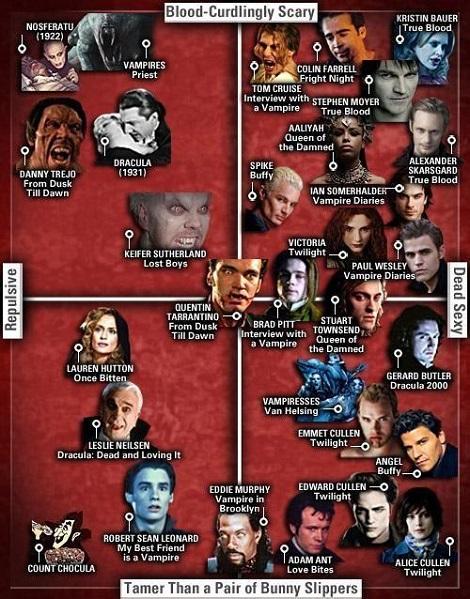 Vampires Catagorizes